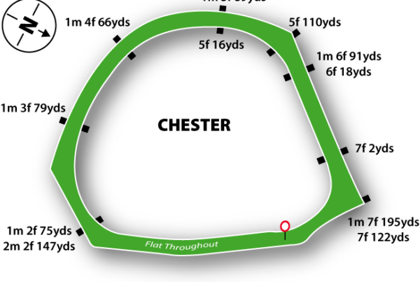Chester Racecourse featured