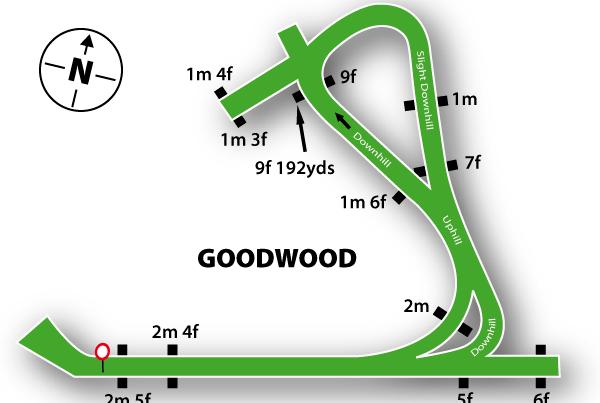 Goodwood Racecourse FEATURED