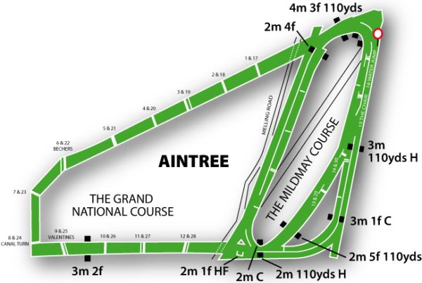 Aintree Racecourse featured