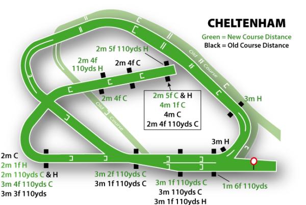 Cheltenham Racecourse featured