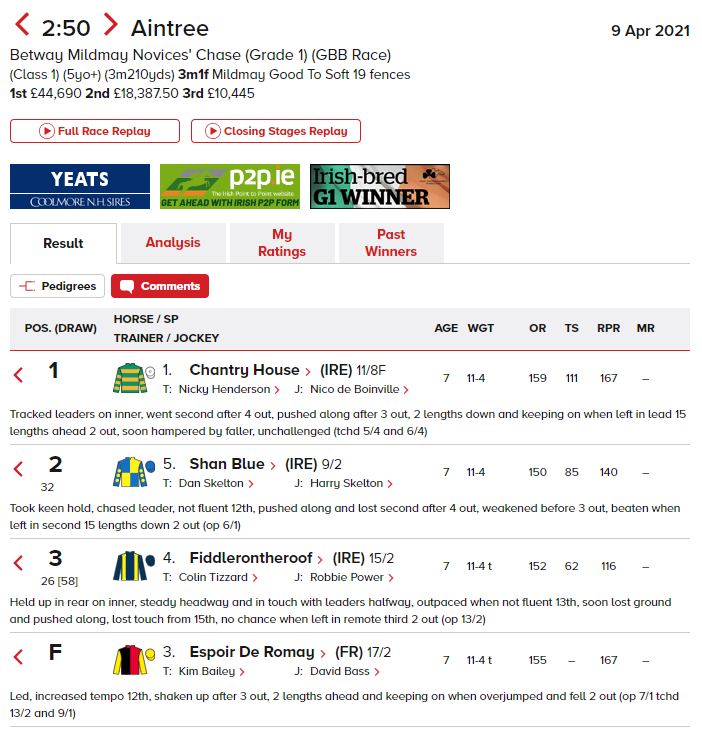aintree day 2 tips